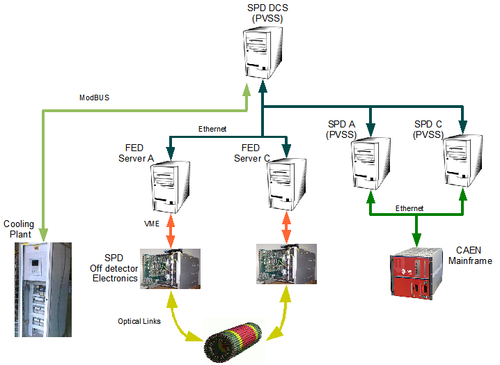 dcs wiring schematic    dcs    alice silicon pixel detector     dcs    alice silicon pixel detector